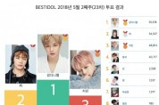 5월 2주차 베스트 아이돌 투표 결과 개인은 강다니엘, 그룹은 방탄소년단이 1위 차지